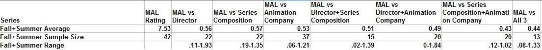 Summer and Fall 2012 Anime Stats