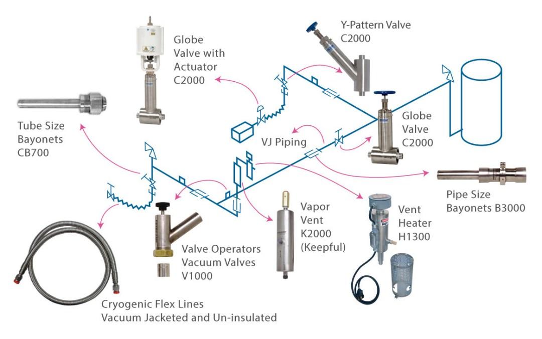 vacuum insulated pipe system schematic