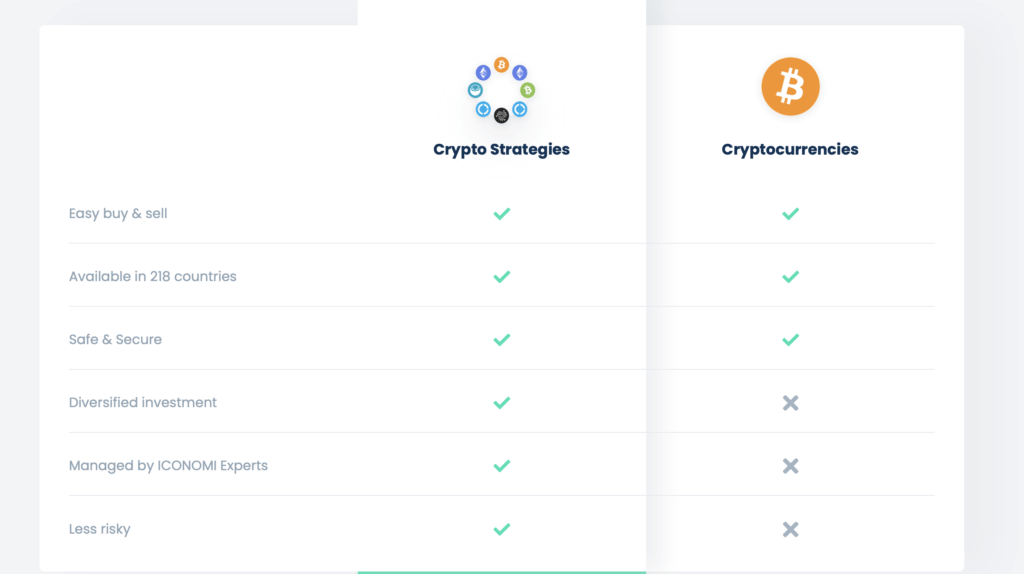 Iconomi-Fees and security on Iconomi