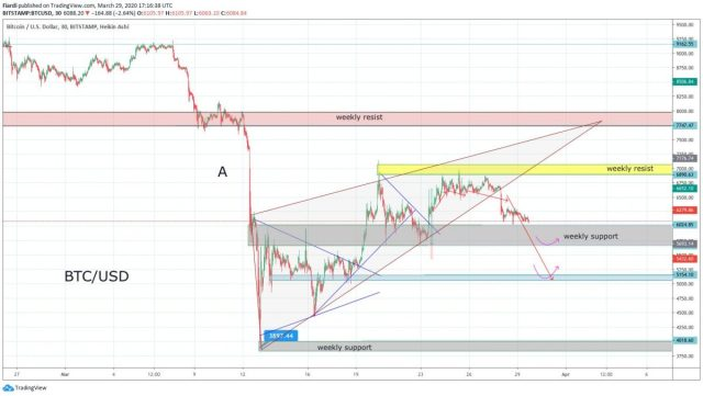 Market overview 30.3.  Bitcoin Over The Weekend Review - New Bears Attack!