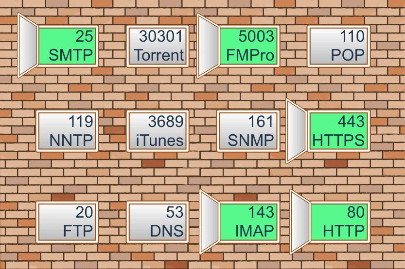 VPN Ports & Port Forwarding: TCP/UDP 443, 80, 53, 25, 22, 21 – CRYPTMODE