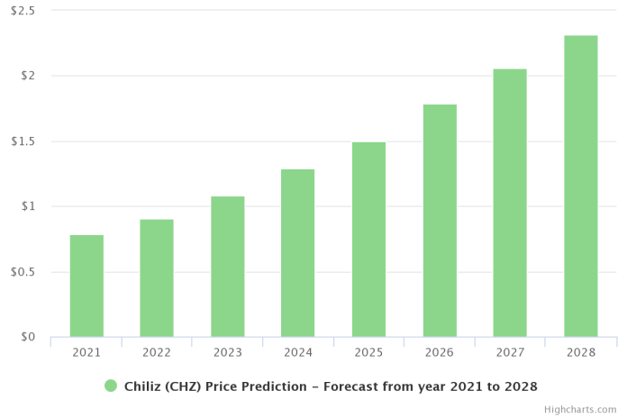 Chiliz Price Prediction 2021 and Beyond – Is CHZ a Good Investment?