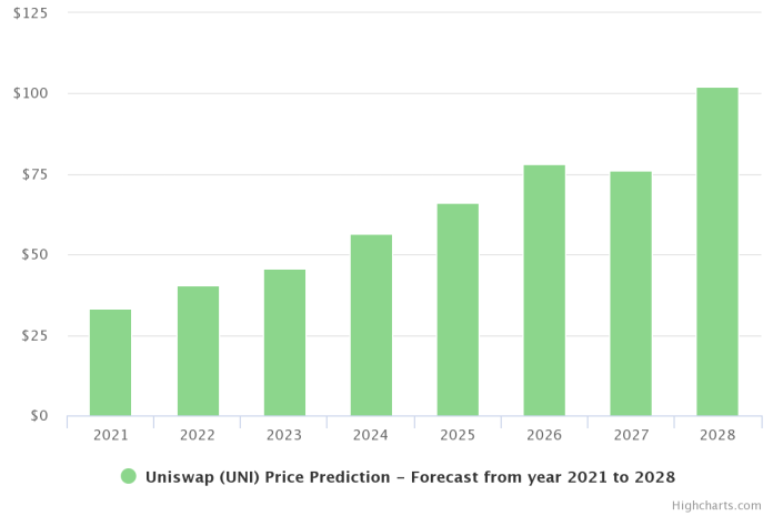 Uniswap Price Prediction 2021 and Beyond - Is UNI a Good Investment?