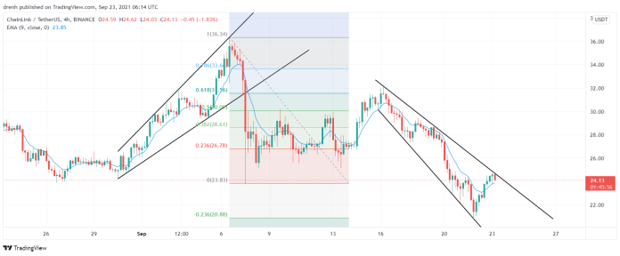 ChainLink Price Prediction September 2021: LINK To Decrease In The Coming Hours