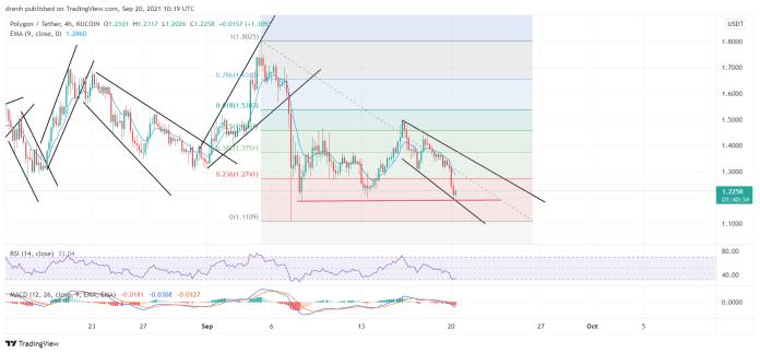 Polygon Price Prediction September 2021: MATIC Bearish In The Short Run