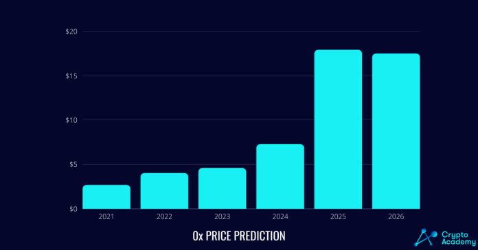 0x (ZRX) Price Prediction 2021 and Beyond - Is 0x a Good Investment?