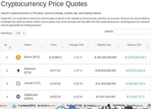 Updates to Member Dashboard: Crypto Tools, Charts, News, and More 2