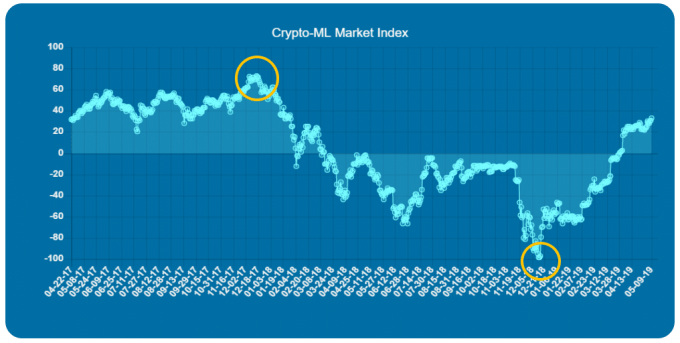 Crypto-ML Market Index Reversals