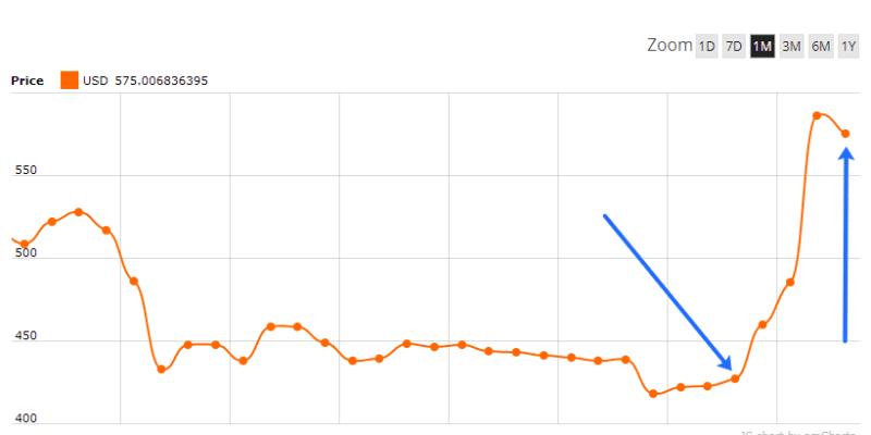 Bitcoin Cash Surge in Price Hard Fork