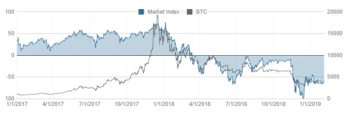 Crypto-ML Market Index