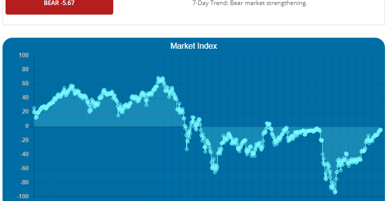 Crypto ML Market Index March 2019