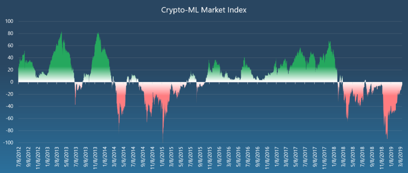 Crypto-ML Market Index
