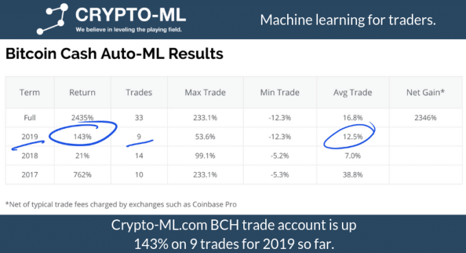 Crypto-ML BCH Account Gain 2019