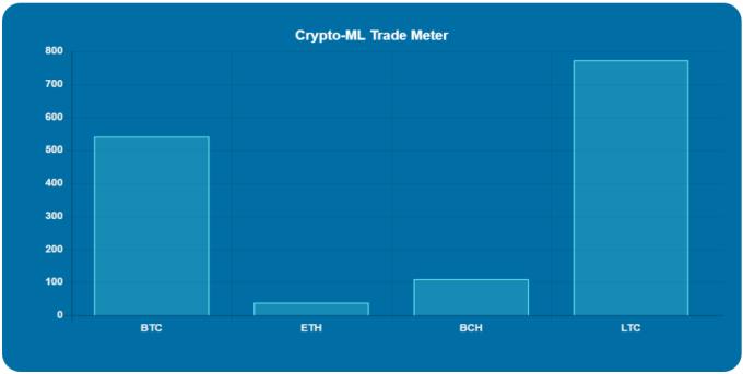Crypto-ML Trade Meter