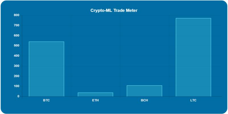 Crypto-ML Strength Meter