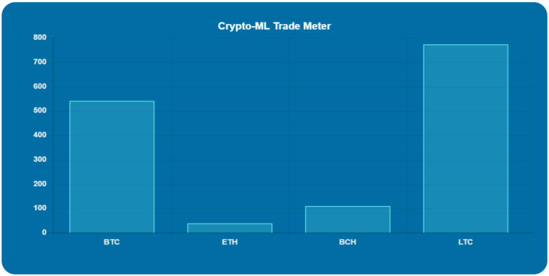 Crypto-ML Strength Meter