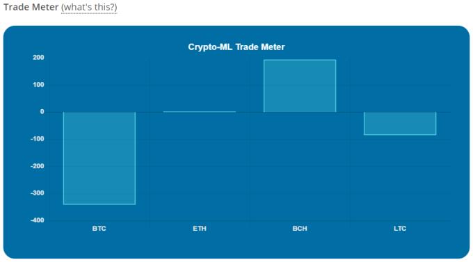 Crypto-ML Trade Meter Aug 2019