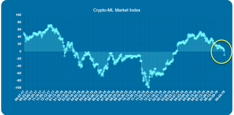 Bear Market Confirmed - Crypto-ML