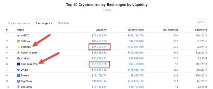 Binance vs Coinbase Pro Liquidity - Crypto-ML