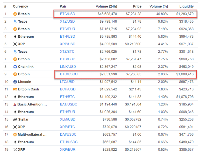 Coinbase Pro Markets Comparison - Crypto-ML