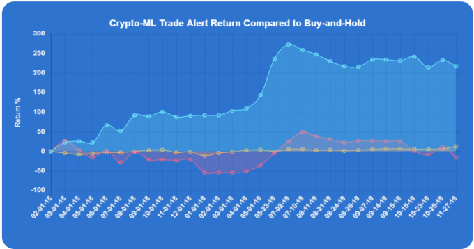 Crypto-ML Return 2019 1212