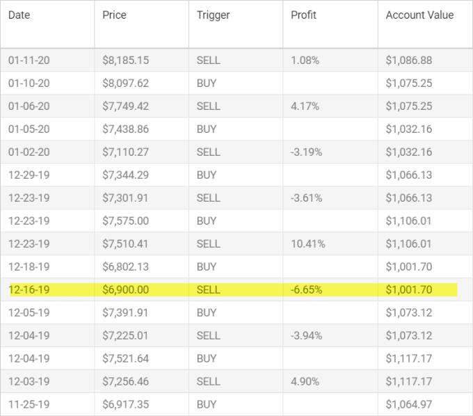 Autotrade BTC is losing money 1
