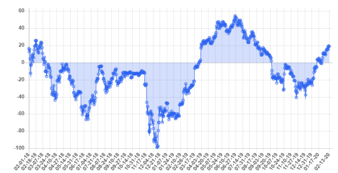 The 10K Bitcoin Market Report: February 2020 2