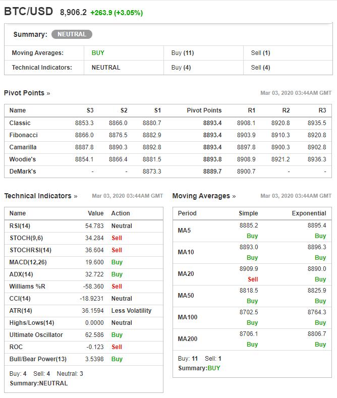 Crypto-ML Bitcoin Technical Indicators Investing-com