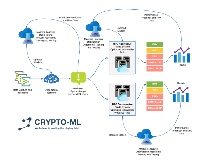How Crypto-ML Machine Learning Bitcoin Trading Works