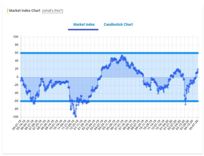 Crypto-ML Market Index with Bars