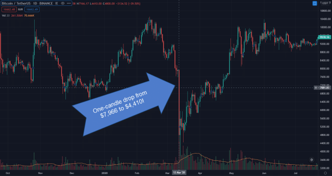 Crypto Trading Crash Protection 1