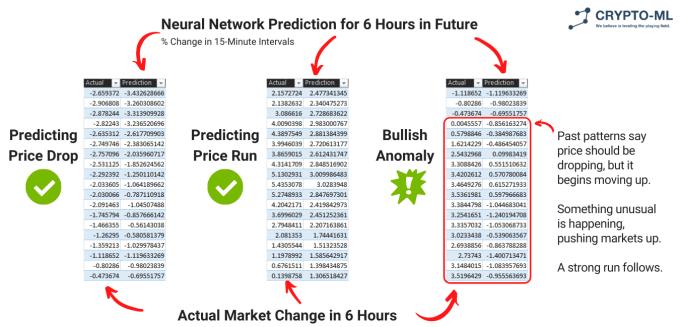 Crypto-ML Trade Strategy Descriptions 1
