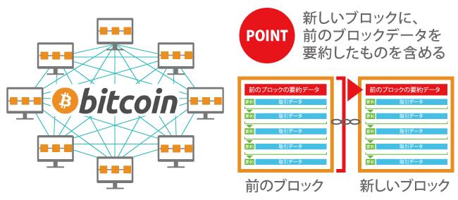 仮想通貨ビットコイン┃ブロックチェーンの仕組み