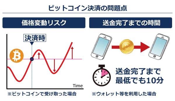 【導入時の注意点】価格変動リスクと決済完了にかかる時間