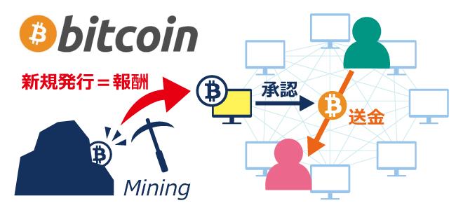 仮想通貨ビットコインの仕組み┃新規発行されたビットコインが報酬として支払われる