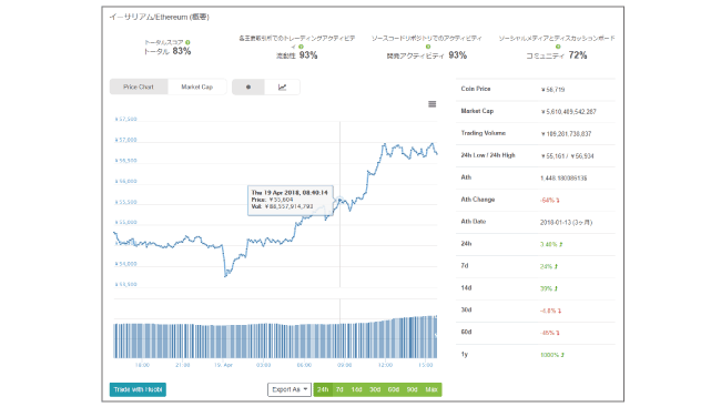 coingeckoでチャートを確認