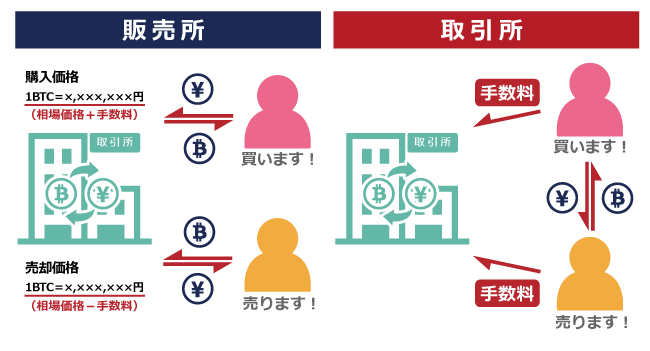 仮想通貨取引所の手数料┃販売所と取引所の違い
