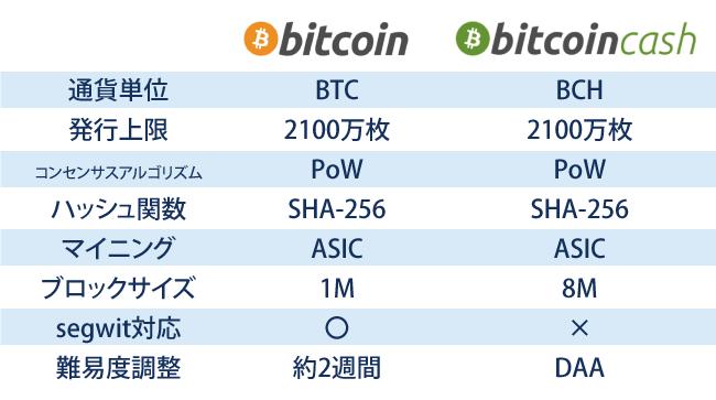 仮想通貨ビットコインキャッシュ(BCH)とビットコイン(BTC)の違い