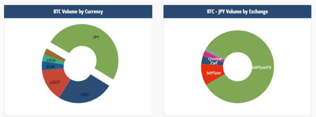 仮想通貨の取引所においてBTC-JPY取引はbitFlyerFXがトップ