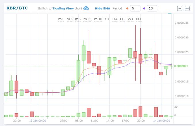 $KBR/BTC 仮想通貨値動き:$KBR(Kubera/クベーラ)アルトコイン(草コイン)チャート速報