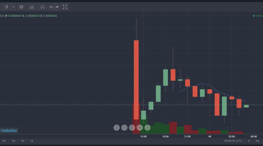 $KEY(Selfkey/セルフキー)仮想通貨値動き:アルトコイン(草コイン)チャート速報