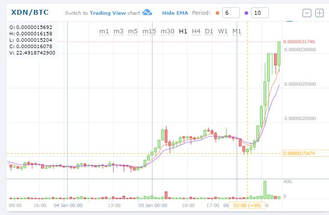 $XDNBTC(DigitalNoteデジタルノート)急上昇!仮想通貨値動き:アルトコイン(草コイン)チャート速報 (2)