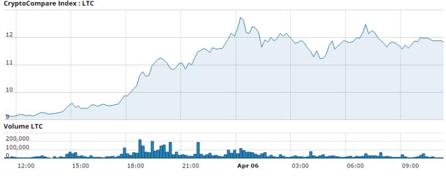 CryptoCompare Index: Litecoin (LTC)
