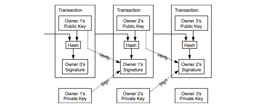 Bitcoin White Paper Transaction Protocol Diagram