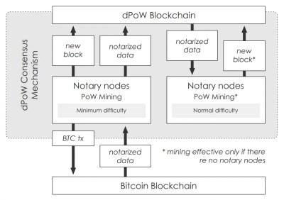 komodo-dpow-blockchain