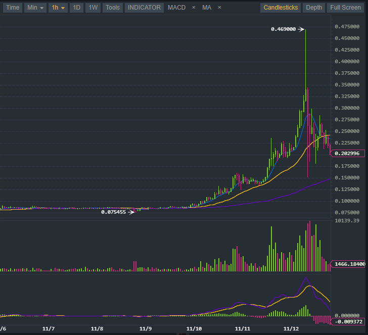 exchange-graph