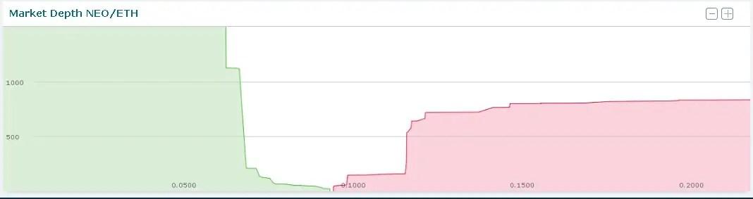 hitbtc-market-depth