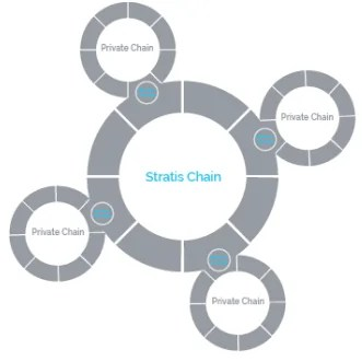 stratis-blockchain