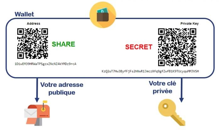 adresse-cle-privee-wallet-bitcoin-ethereum