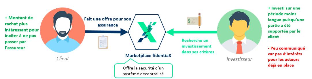assurance-fidentiax-fdx